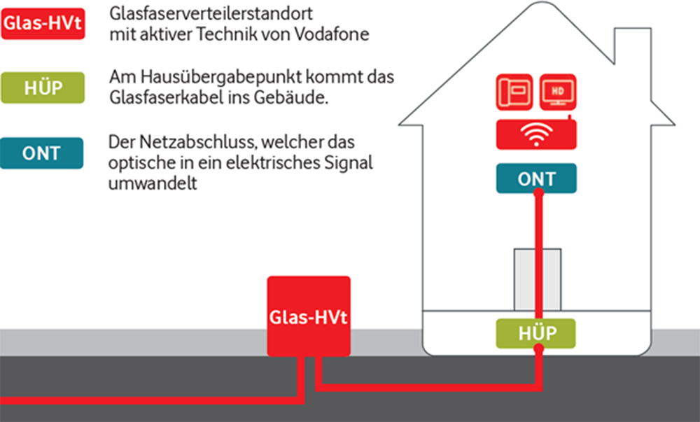 Komponenten eines Glasfaseranschlusses, ©Vodafone GmbH